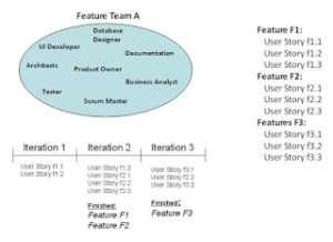 Scrum team organization - Component teams