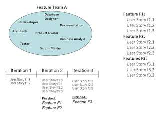 Scrum team organization - Component teams