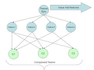 Scrum team organization - Feature teams