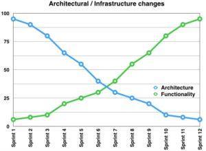 Emergent Architecture Handled in Scrum